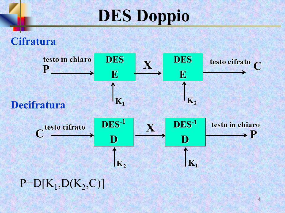 DES Doppio X C P X C P P=D[K1,D(K2,C)] Cifratura Decifratura E E D D